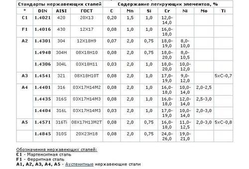 texnicheskie_xarakteristiki_nerzhaveyushhej_stali_2