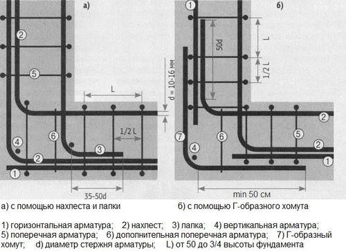parametry_naxlesta_armatury_pri_vyazke_4