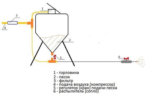 sdelat_peskostrujnyj_apparat_svoimi_rukami_2