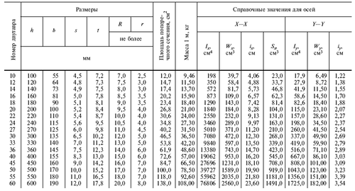 tablica_sortamenta_stalnyx_dvutavrov_1